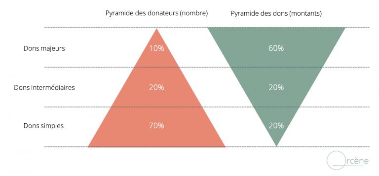 La pyramide des dons et la pyramide inversée des donateurs décrivent la répartition des dons d'une organisation. Où se situera le mécénat d'entreprise pour votre organisation ?
